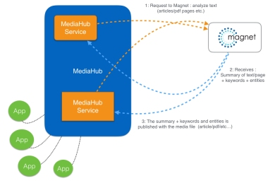 magnet_overview