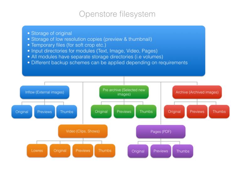 Openstore storage structure